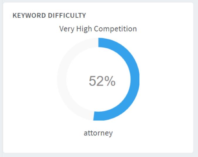 keyword-difficulty1